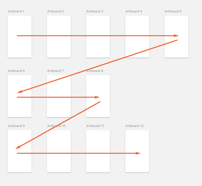 How artboards arranged in rows are sorted in Sympli